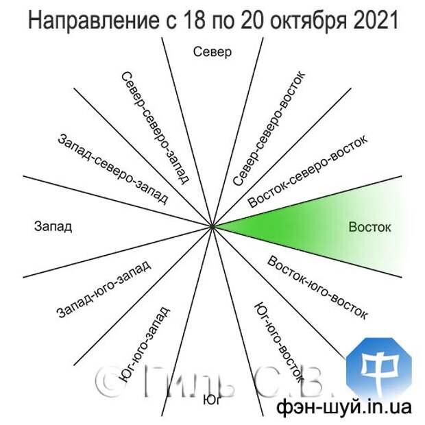 Благоприятное направление с 18 по 20 октября 2021 года