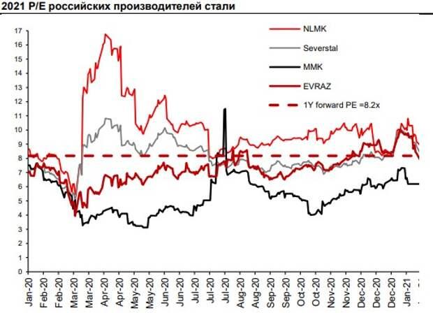 Потенциал роста акций российских производителей стали с текущих уровней ограничен