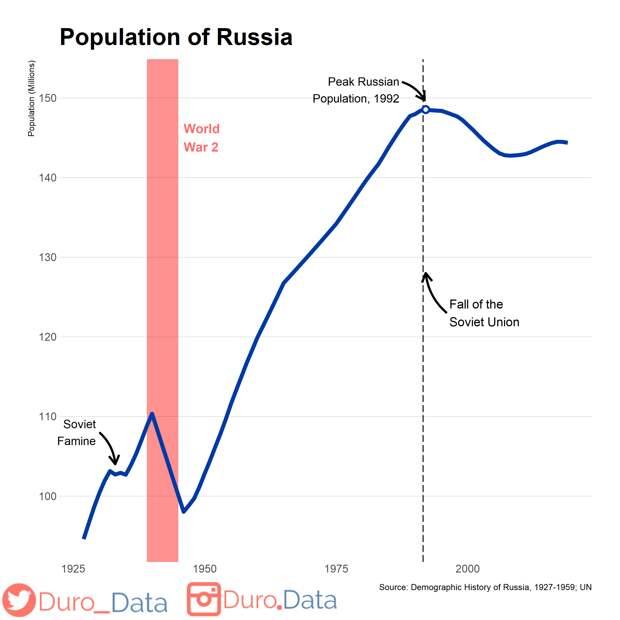 Демография России