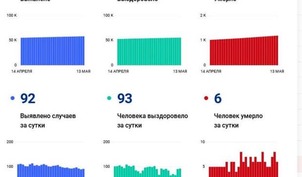 Ковид убил 1189 человек в Волгоградской области