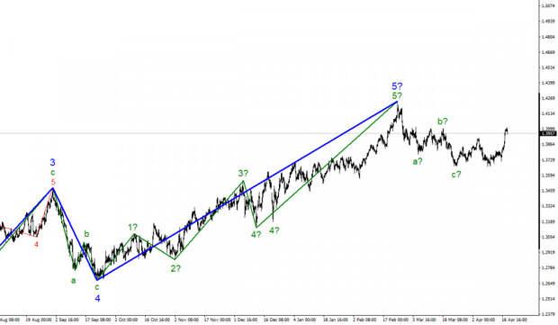 Анализ GBP/USD. 20 апреля. События в Ирландии не интересуют валютные рынки.