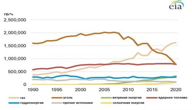 Генерация Э/Э в США, 1990-2020