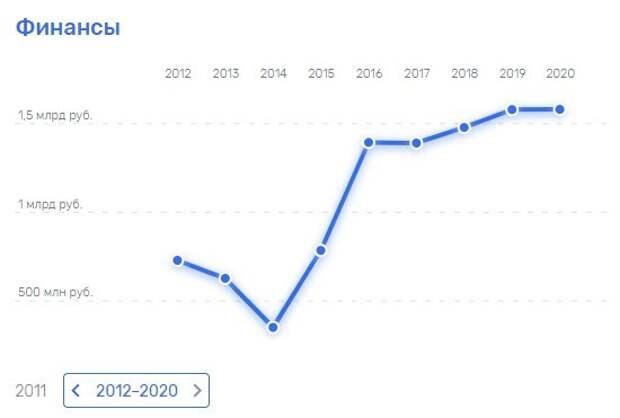 После внедрения системы «Глолайм.Школа» доходы «Фирмы Флоридан» резко возросли