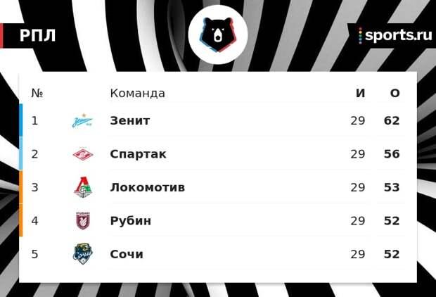 «Спартак», «Локо», «Сочи», «Рубин» и «Ростов» прошли лицензирование для участия в еврокубках