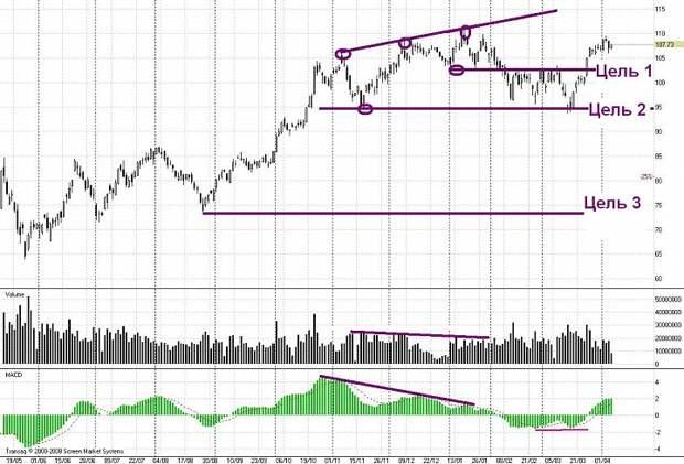 Шпаргалка по дивергенциям и конвергенциям на графиках цены и индикаторах.