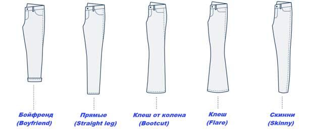 Как найти свои идеальные джинсы: разбираемся в параметрах и терминах