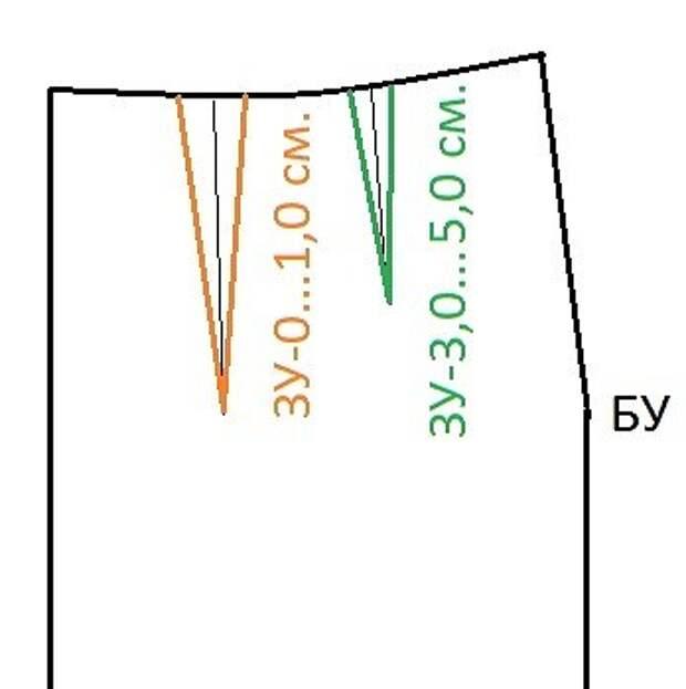Проблема вытачек: в каком случае разбивать вытачки и как и где располагать вытачки