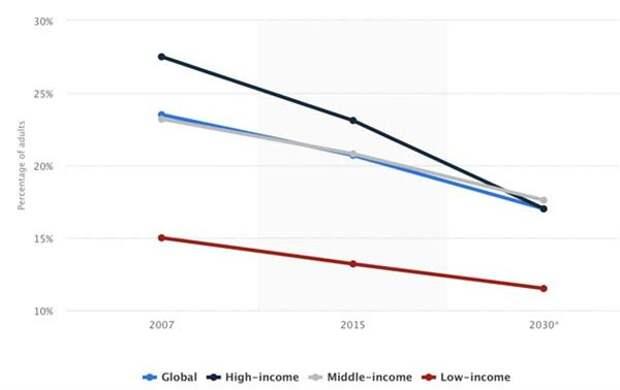Процент курящих среди взрослого населения мира, в зависимости от уровня дохода