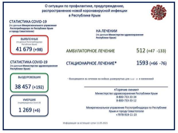 «Балансируем» на отметке 100. Новые случаи заражения коронавирусом в Крыму