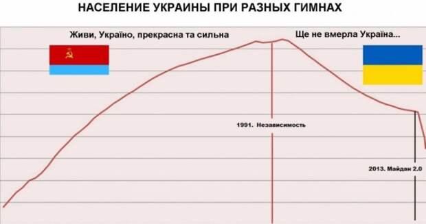 В разы страшнее «голодомора»: киевский журналист рассказал о социальной катастрофе в «незалежной»