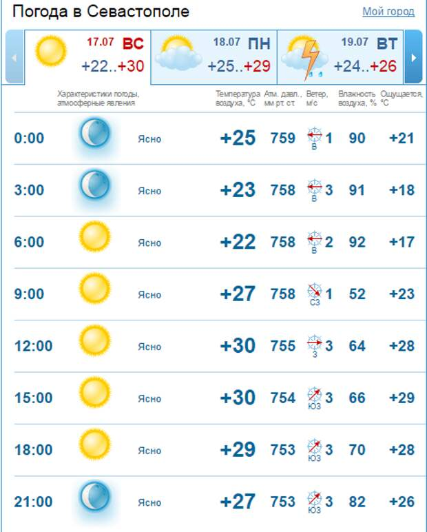 В Крыму море - парное молоко, асфальт плавится (скриншот)