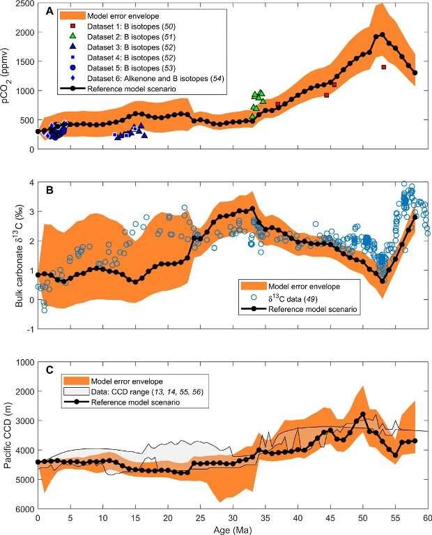Морские организмы увязали углеродный цикл Земли с изменениями климата за 50 миллионов лет