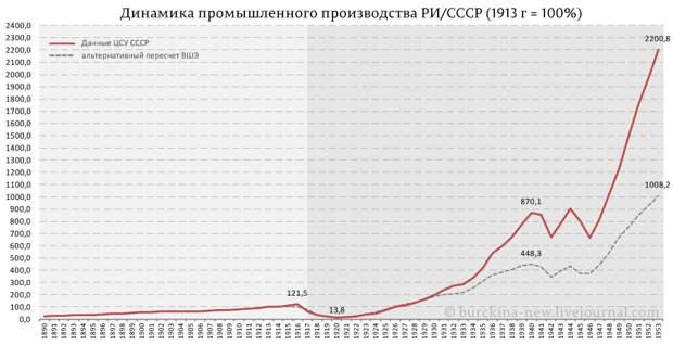 Новый перл Дмитрия Медведева