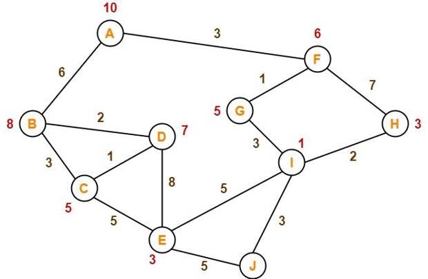 Искусственный интеллект: алгоритмы поиска