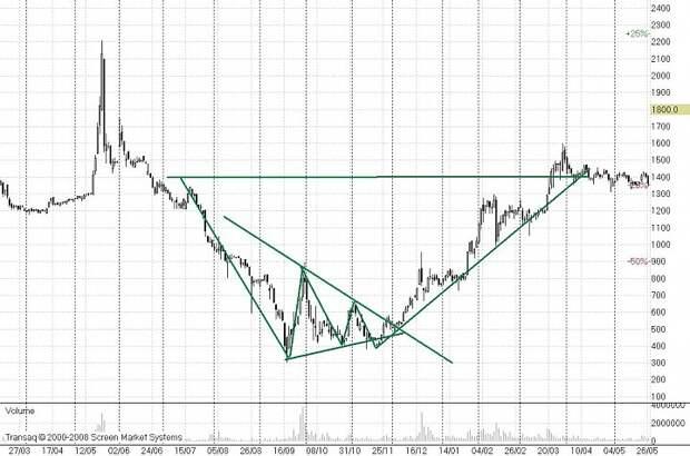 Все еще думаете, что симметричный треугольник фигура продолжения движения?