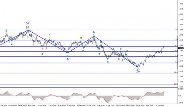 Анализ EUR/USD. 20 апреля. Пустой новостной фон не является помехой для рынков.