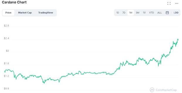 Cardano (ADA) прибавил 30% и обновил максимум около $2,50