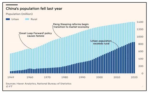 Результаты переписи населения в КНР.