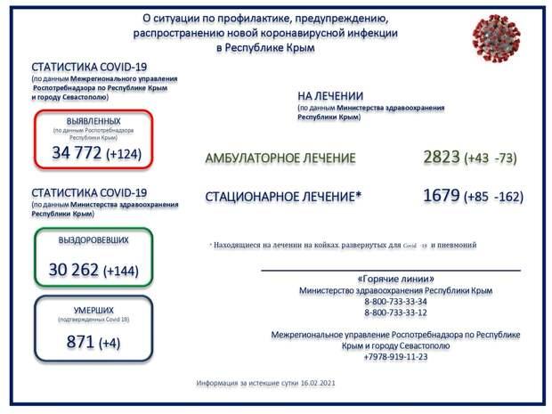 Четверо пациентов в Крыму скончались от коронавируса за сутки