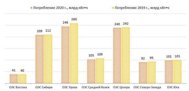 По России потребление электроэнергии в 2020 году составило 1050,4 млрд кВт*ч