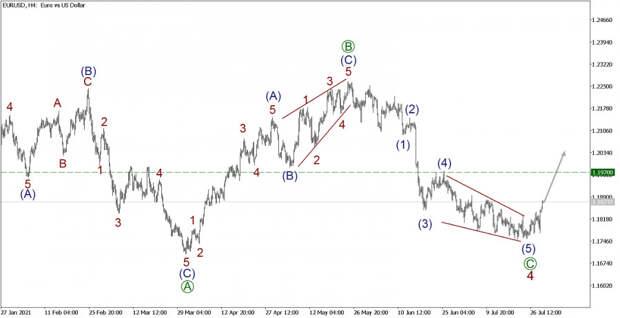 EUR/USD 29 июля. Начинается новый бычий тренд, будь начеку!