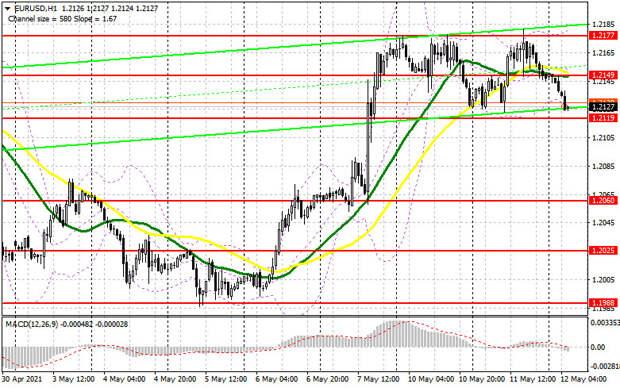 EUR/USD: план на европейскую сессию 12 мая. Commitment of Traders COT отчеты (разбор вчерашних сделок). Давление на евро