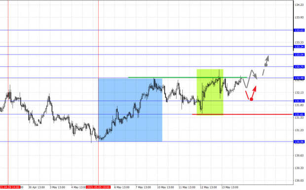 Фрактальный анализ основных валютных пар на 14 мая
