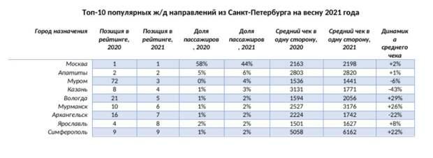 Симферополь вошёл в ТОП-10 жд направлений на весну у россиян