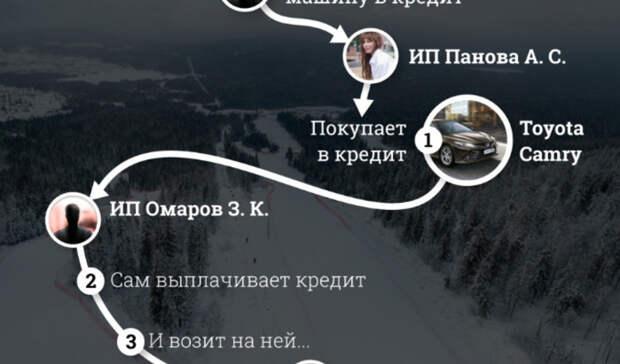 Поручения Куйвашева провалены: ревизоры нашли нарушения у«Горы Белой» вТагиле