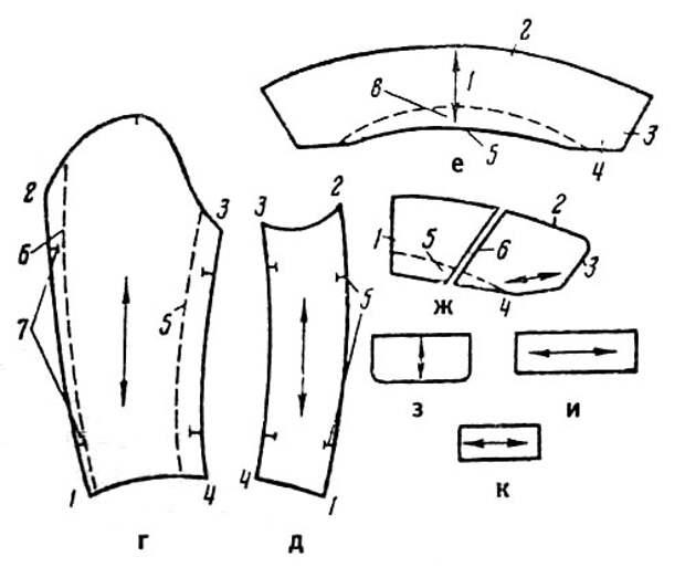 Наименование линий и срезов деталей кроя