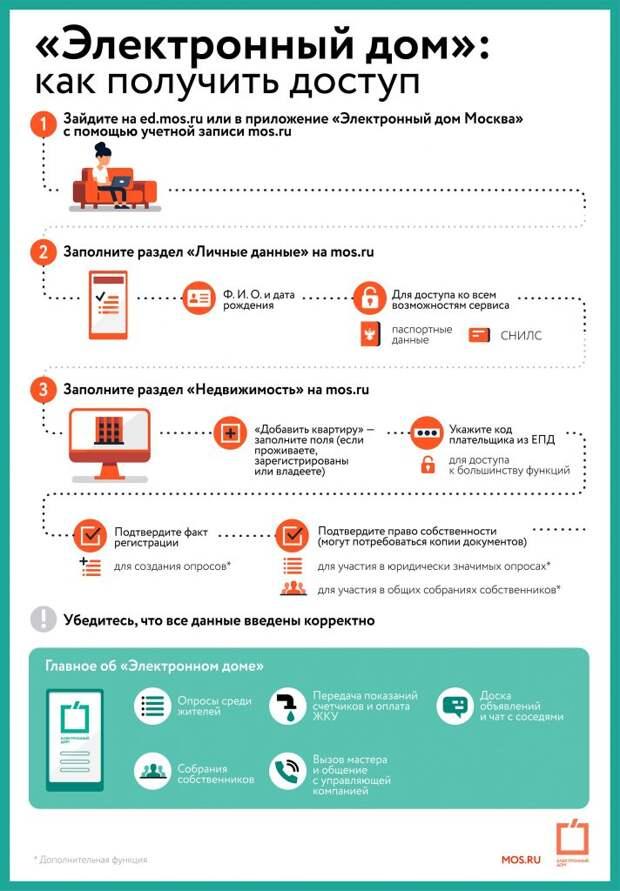 Инфографика / mos.ru