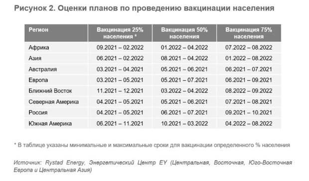 Нефтяной рынок в2021г.: «шок спроса» позади?