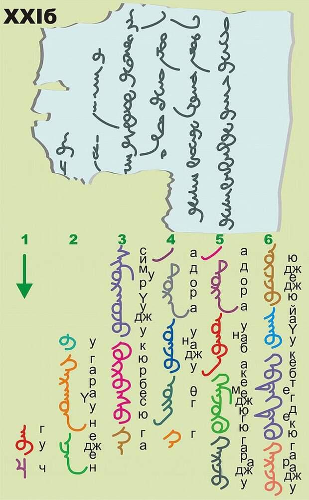 ЛикБез. Про грамотность средневековых монгол.