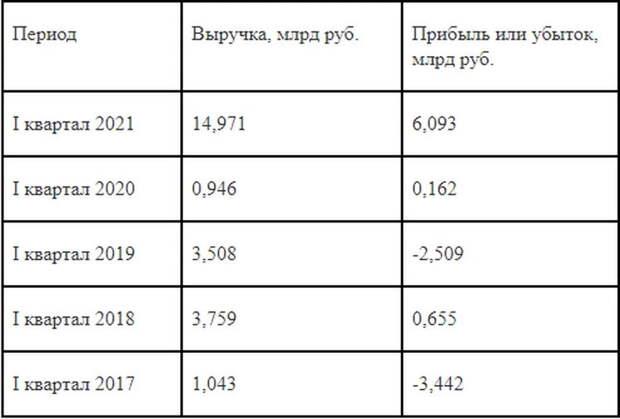 """Ушел Чубайс - пришли доходы: при новом руководстве прибыль """"Роснано"""" сразу выросла в 37 раз"""