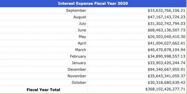 Долг США $368,102,426,277.71 - и это только проценты!