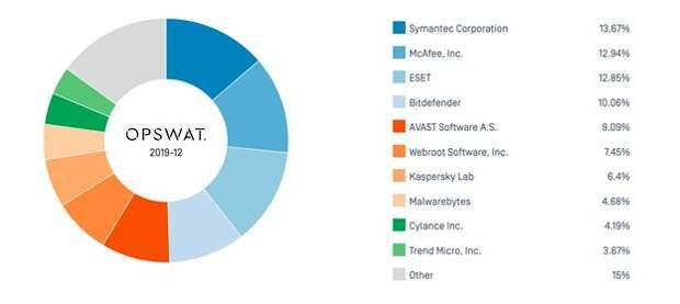 Рейтинг производителей антивирусного программного обеспечения