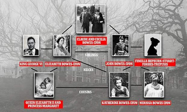 Генеалогия «тайных» двоюродных сестер королевы
