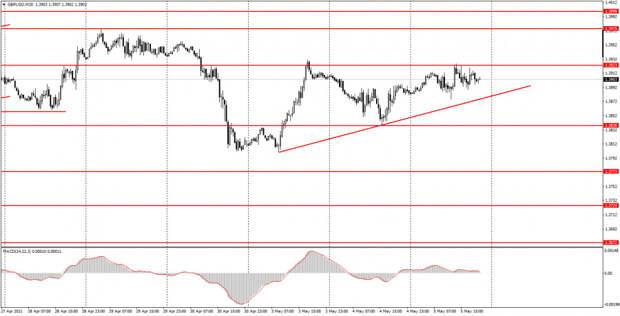 Аналитика и торговые сигналы для начинающих. Как торговать валютную пару GBP/USD 6 мая? Анализ сделок среды. Подготовка к