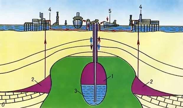 Sohu: подземные хранилища нефти – хитрый трюк России