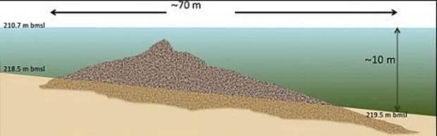 В Галилейском море найдено загадочное сооружение