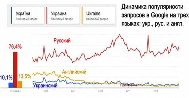 «Выключение» русского языка: как это делают в Латвии и на Украине