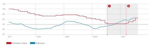 ЦБ РФ ожидает инфляцию в 2021 году на уровне 5,7-6,2%, в 2022 году - 4-4,5%, далее 4%