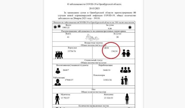Минздрав: 172 оренбуржца сдиагнозом COVID находятся втяжелом состоянии