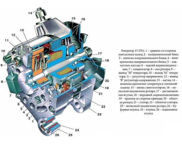 http://www.avto-mpl.com/images/stories/ARTICLE/ST-027/princip-rabotu-generatora_002.jpg