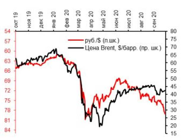 Курс руб./$ и цена на нефть, $/барр