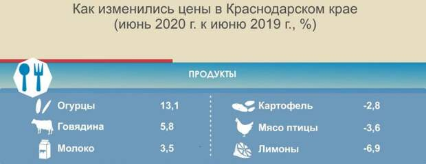 Уровень инфляции на Кубани составил 2,7 процента