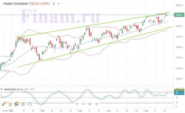 Российский рынок акций осторожно понижается