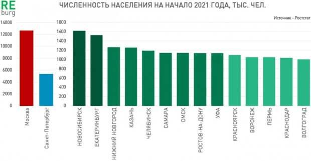 Крупнейшие города России 2021: численность населения быстро падает