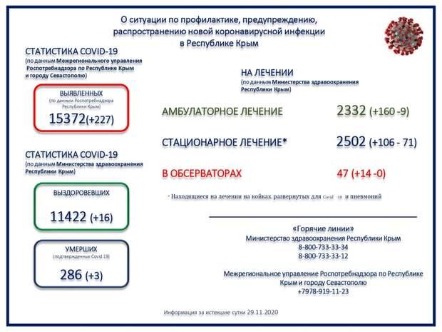 В Крыму скончались ещё 3 человека с коронавирусом