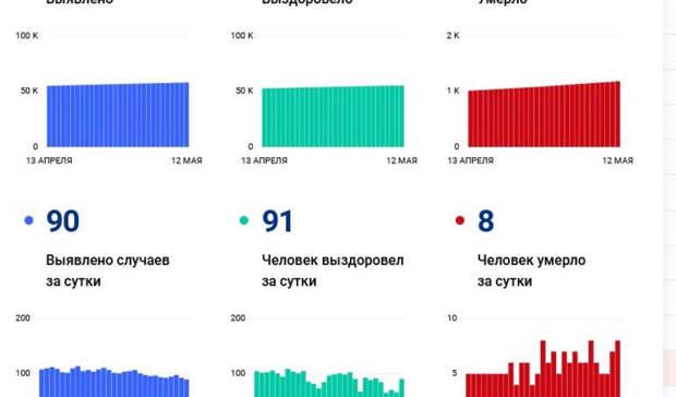 Волгоград достиг нового минимума по приросту ковидзараженных